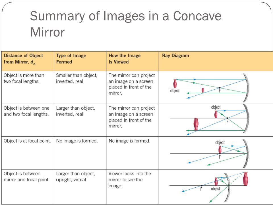 Summary of Images in a Concave Mirror