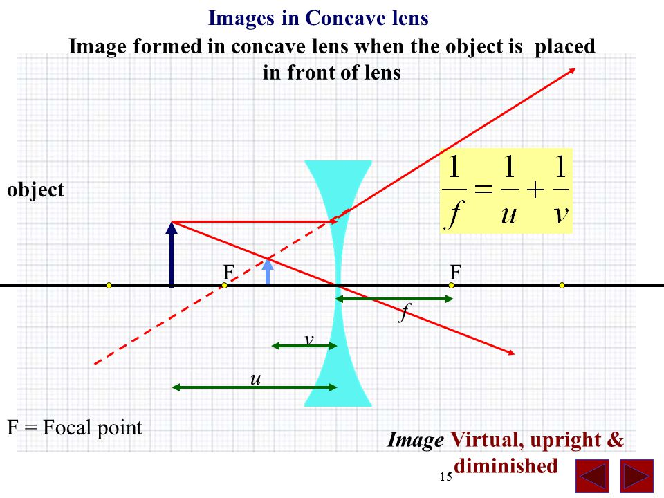 15 Image formed in concave lens when the object is placed in front of lens F = Focal point object Images in Concave lens Image Virtual, upright & diminished v u f FF