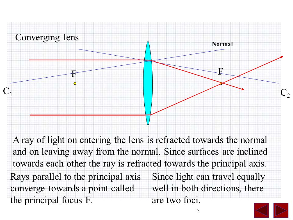 5 C1C1 C2C2 Converging lens F F A ray of light on entering the lens is refracted towards the normal and on leaving away from the normal.