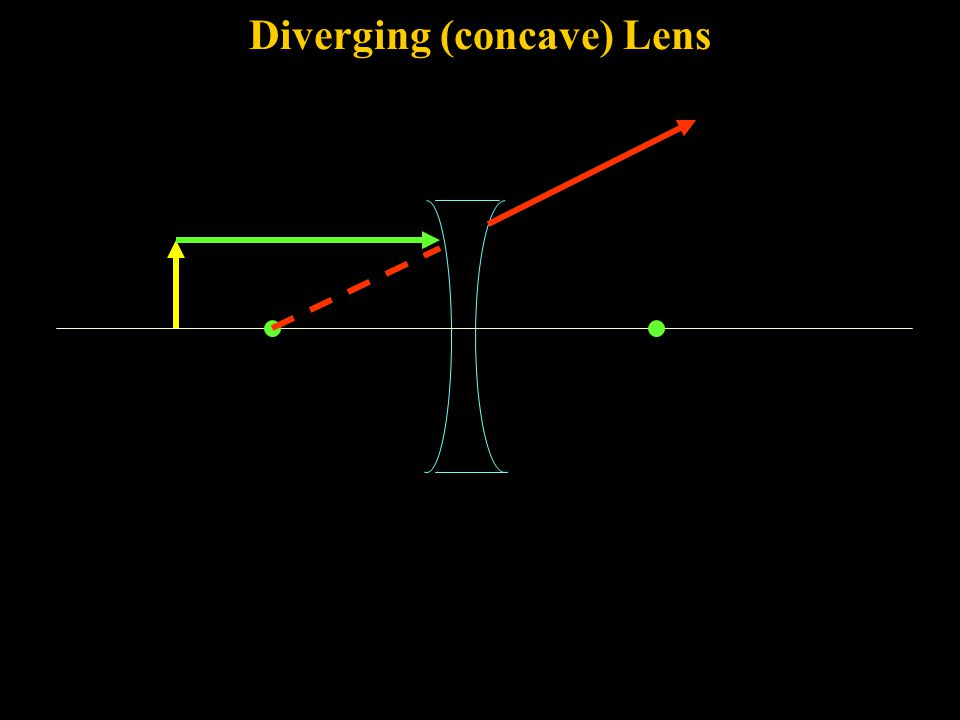 Converging Lens When the object is inside the focus, the image is virtual, upright, and enlarged.