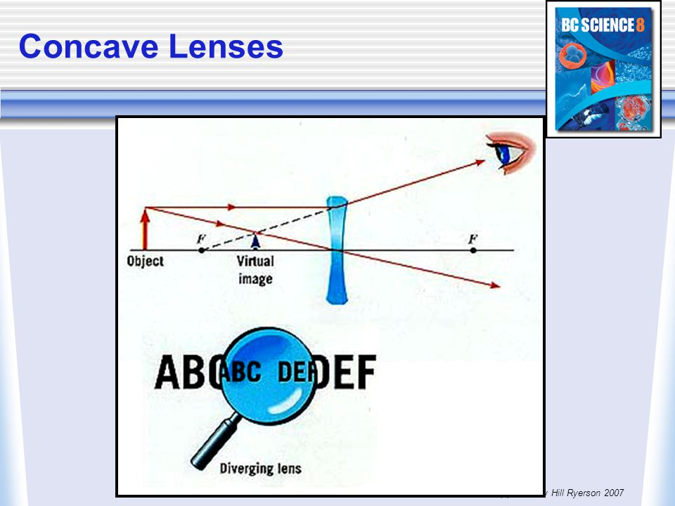 Concave Lenses (c) McGraw Hill Ryerson 2007