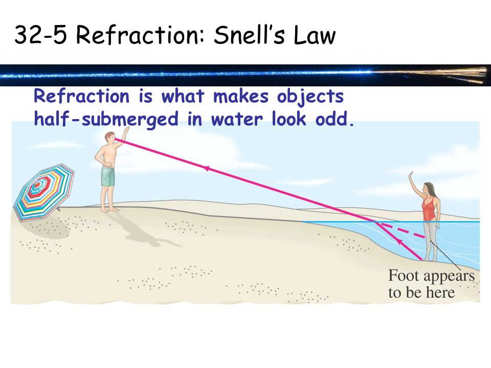 Refraction is what makes objects half-submerged in water look odd Refraction: Snell's Law