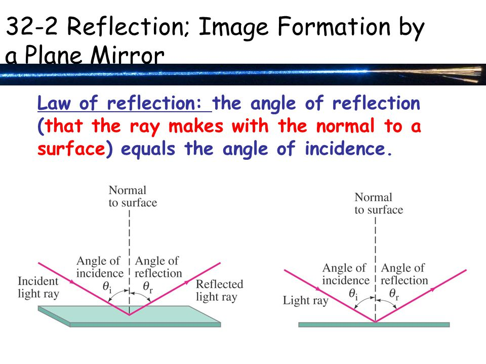 Law of reflection: the angle of reflection (that the ray makes with the normal to a surface) equals the angle of incidence.