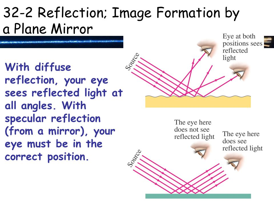 With diffuse reflection, your eye sees reflected light at all angles.