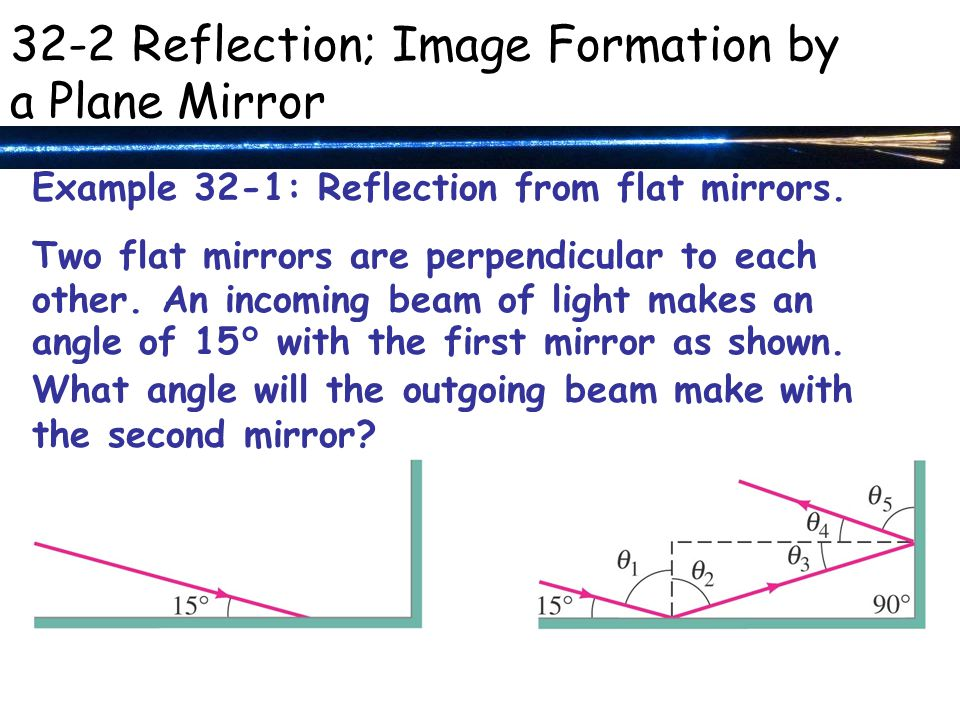 Example 32-1: Reflection from flat mirrors. Two flat mirrors are perpendicular to each other.