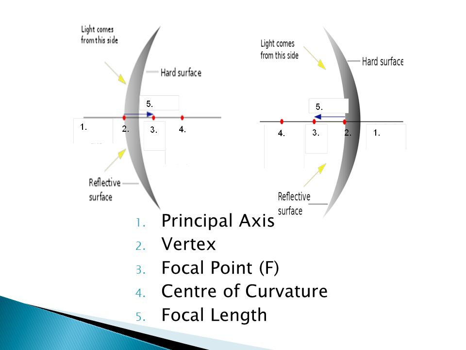 1. Principal Axis 2. Vertex 3. Focal Point (F) 4. Centre of Curvature 5. Focal Length