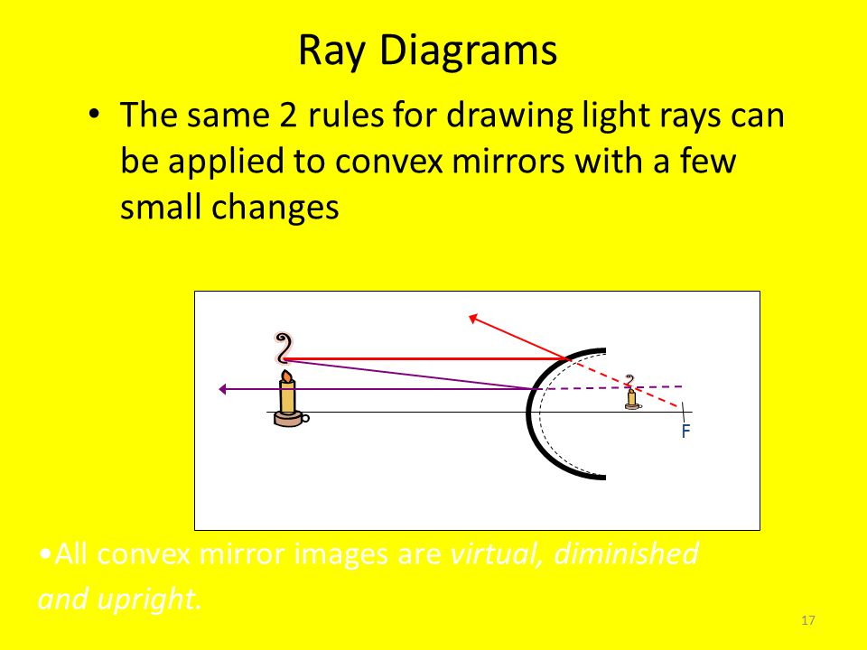 17 Ray Diagrams The same 2 rules for drawing light rays can be applied to convex mirrors with a few small changes F All convex mirror images are virtual, diminished and upright.