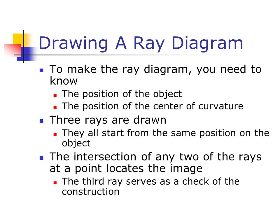 Drawing A Ray Diagram To make the ray diagram, you need to know The position of the object The position of the center of curvature Three rays are drawn They all start from the same position on the object The intersection of any two of the rays at a point locates the image The third ray serves as a check of the construction