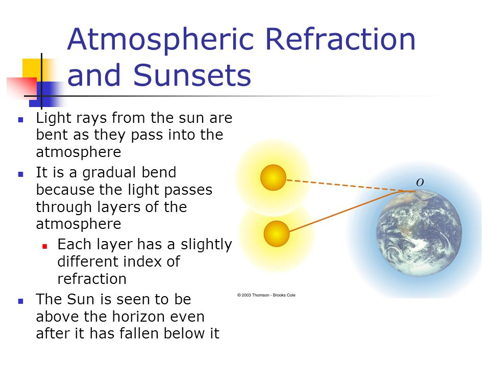 Atmospheric Refraction and Sunsets Light rays from the sun are bent as they pass into the atmosphere It is a gradual bend because the light passes through layers of the atmosphere Each layer has a slightly different index of refraction The Sun is seen to be above the horizon even after it has fallen below it