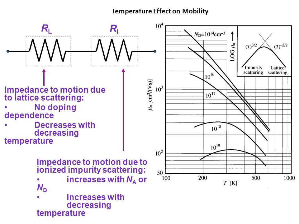 Boltzmann Approximation of Fermi Function RLRL RIRI Impedance to motion due to lattice scattering: No doping dependence Decreases with decreasing temperature Impedance to motion due to ionized impurity scattering: increases with N A or N D increases with decreasing temperature Temperature Effect on Mobility