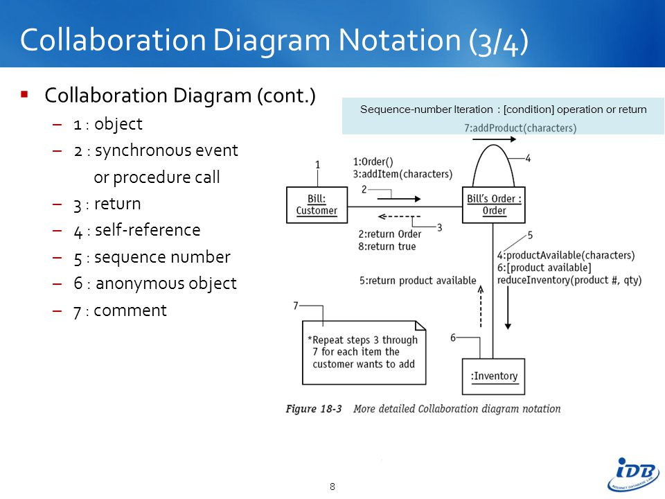 Session 18 modeling the dynamic view the collaboration diagram 8 collaboration ccuart Images