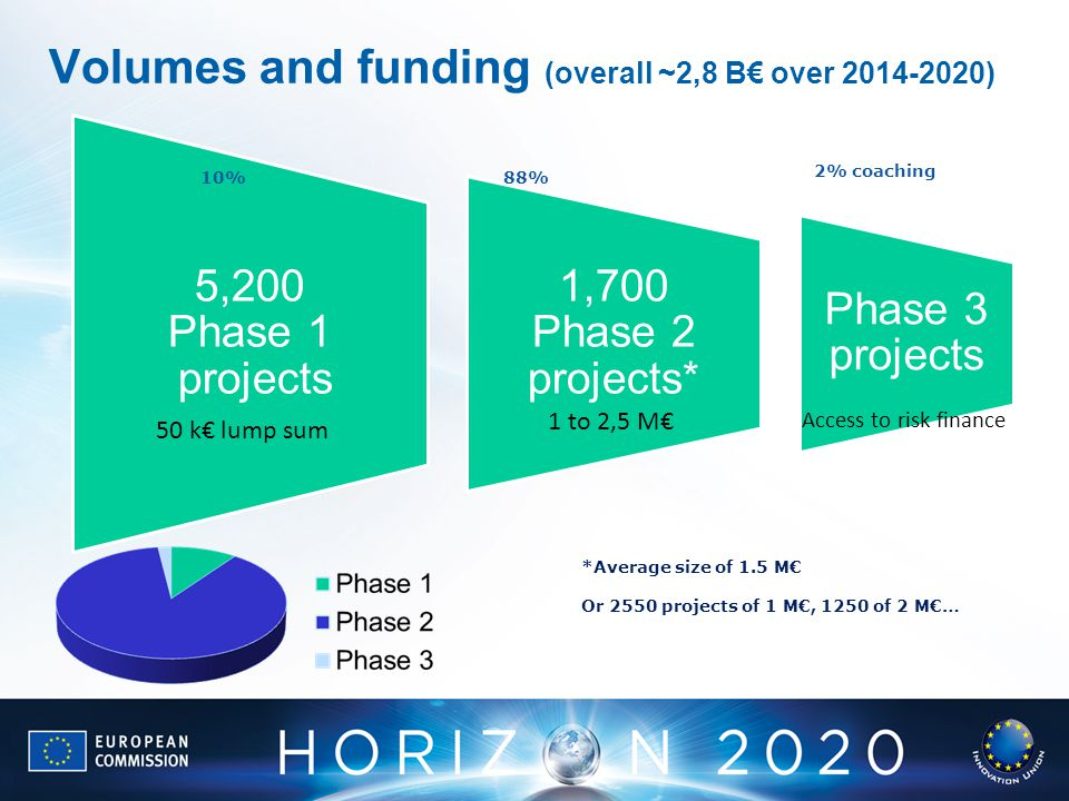 Volumes and funding (overall ~2,8 B€ over ) 5,200 Phase 1 projects 1,700 Phase 2 projects* Phase 3 projects 50 k€ lump sum 1 to 2,5 M€ Access to risk finance *Average size of 1.5 M€ Or 2550 projects of 1 M€, 1250 of 2 M€… 10%88% 2% coaching