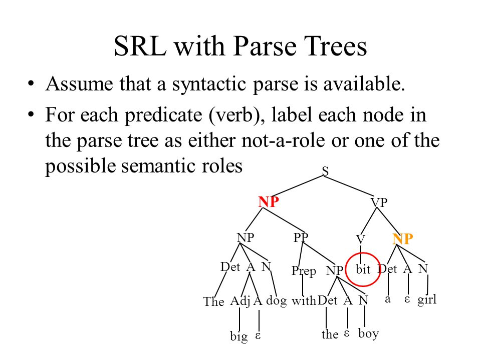 SRL with Parse Trees Assume that a syntactic parse is available.