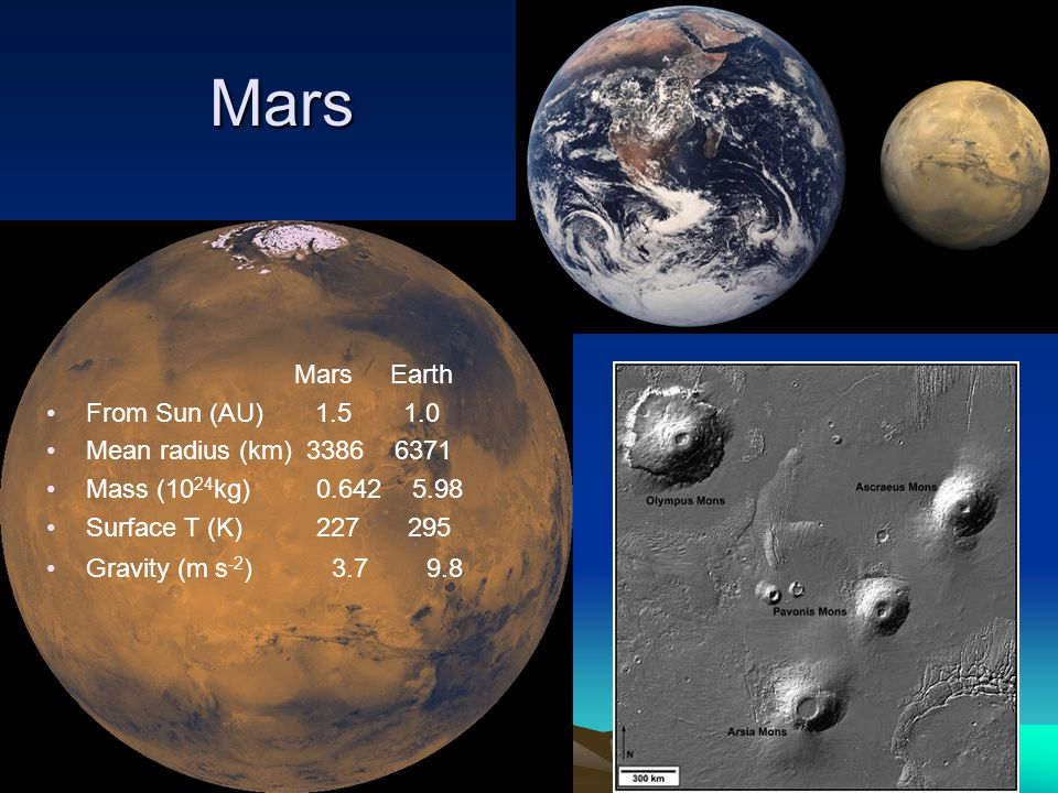 Mars Mars Earth From Sun (AU) Mean radius (km) Mass (10 24 kg) Surface T (K) Gravity (m s -2 )
