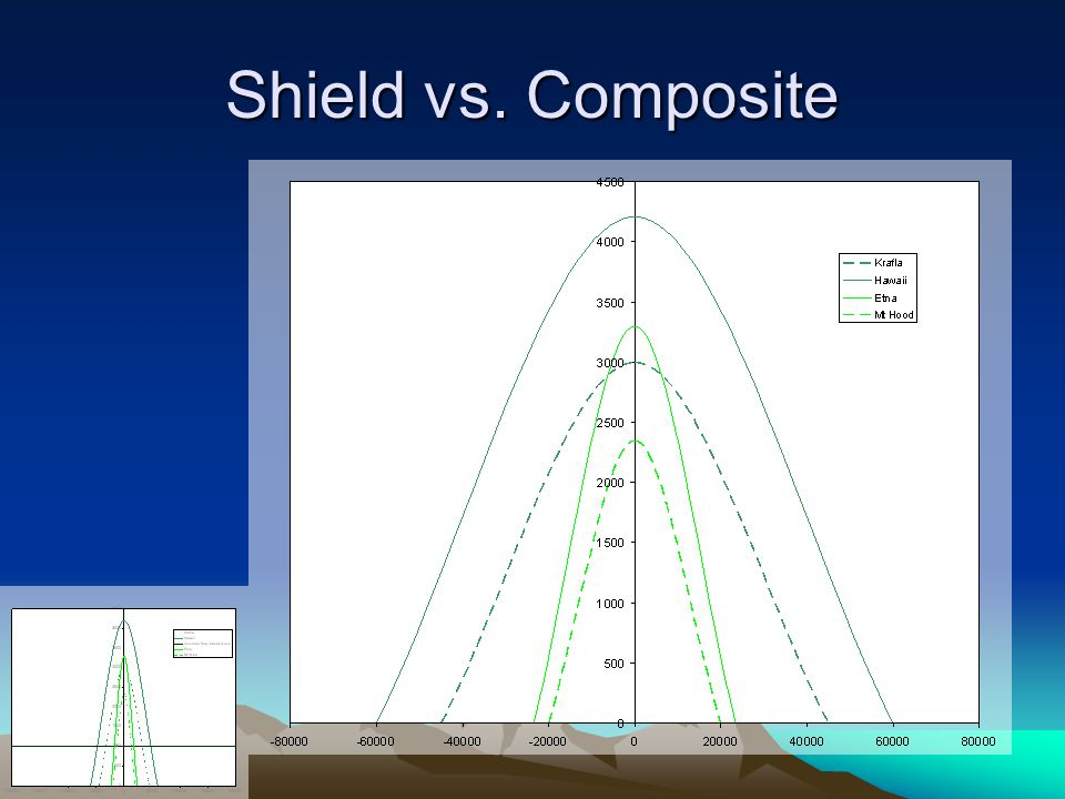 Shield vs. Composite