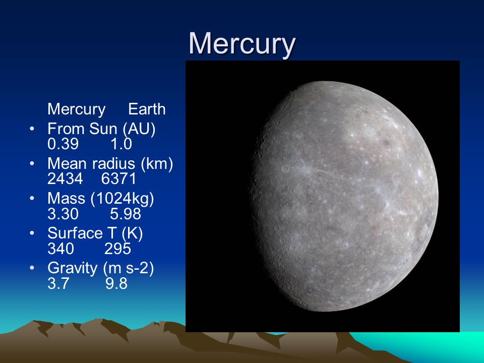 Mercury Mercury Earth From Sun (AU) Mean radius (km) Mass (1024kg) Surface T (K) Gravity (m s-2)