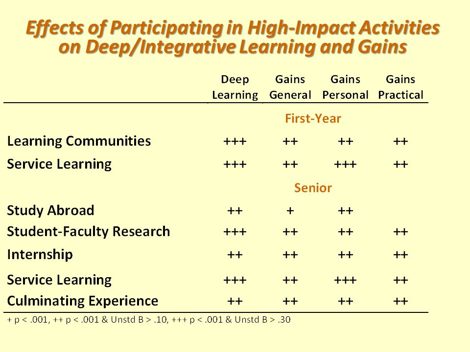 Effects of Participating in High-Impact Activities on Deep/Integrative Learning and Gains