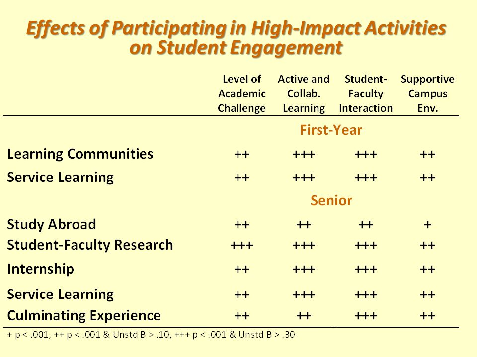 Effects of Participating in High-Impact Activities on Student Engagement
