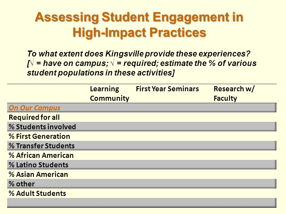 Assessing Student Engagement in Assessing Student Engagement in High-Impact Practices High-Impact Practices To what extent does Kingsville provide these experiences.