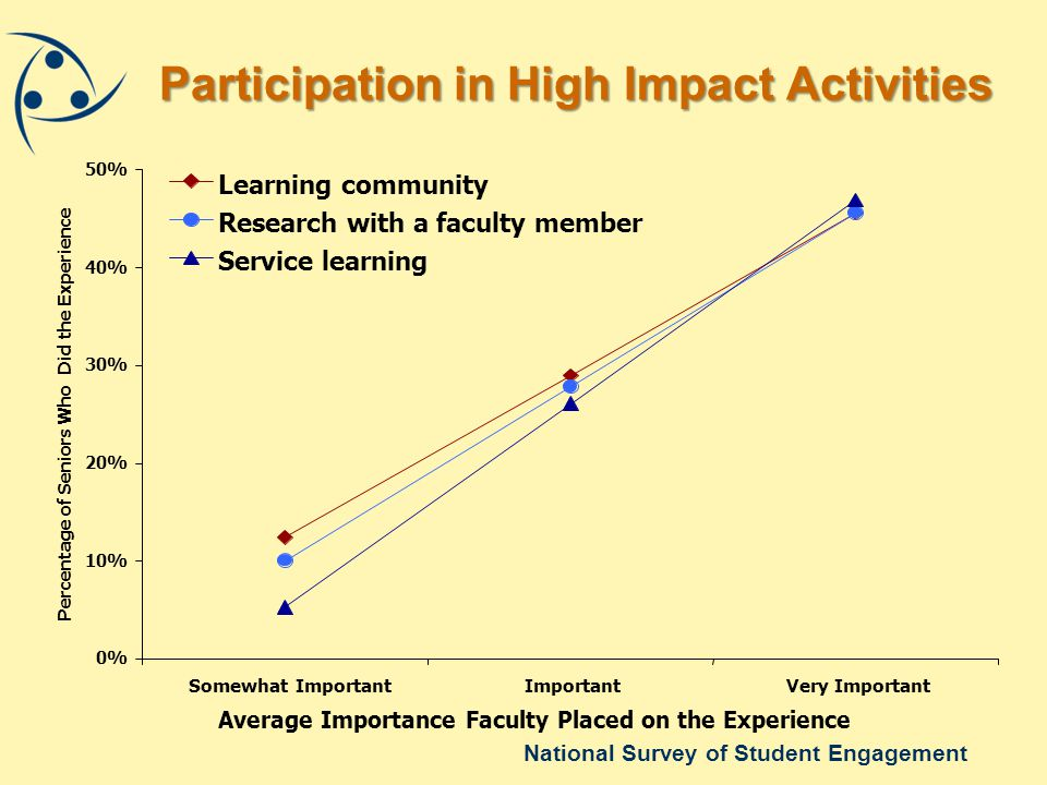 National Survey of Student Engagement Participation in High Impact Activities 0% 10% 20% 30% 40% 50% Somewhat ImportantImportantVery Important Average Importance Faculty Placed on the Experience Percentage of Seniors Who Did the Experience Learning community Research with a faculty member Service learning