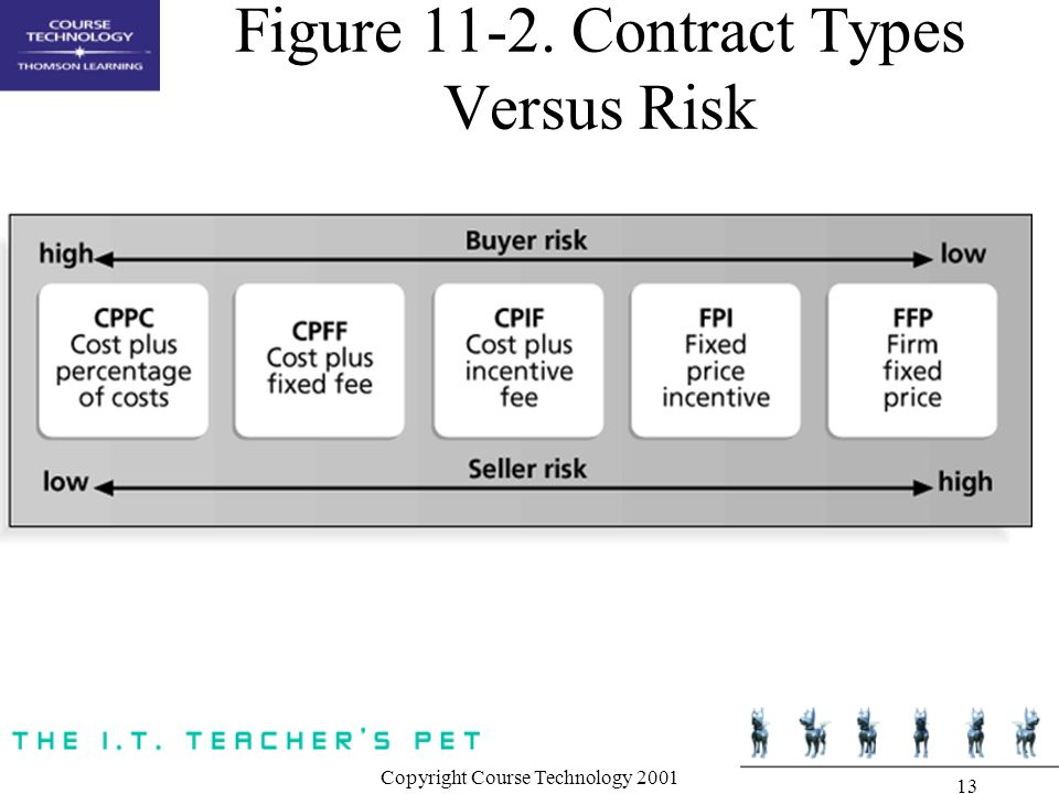 Copyright Course Technology Figure Contract Types Versus Risk