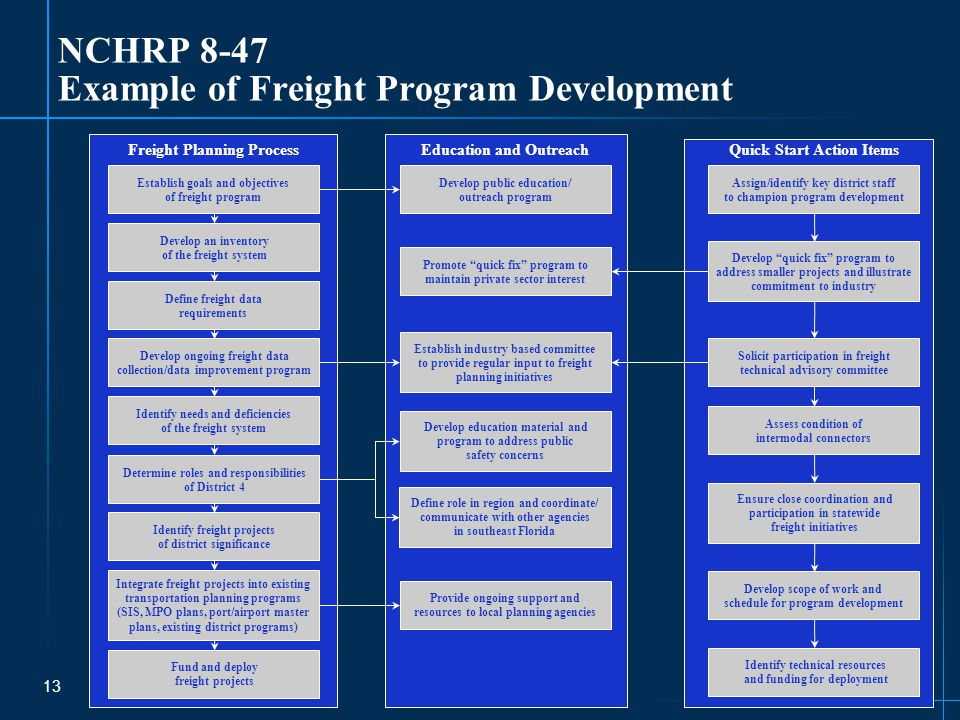 13 NCHRP 8-47 Example of Freight Program Development Freight Planning Process Establish goals and objectives of freight program Develop an inventory of the freight system Define freight data requirements Develop ongoing freight data collection/data improvement program Identify needs and deficiencies of the freight system Identify freight projects of district significance Integrate freight projects into existing transportation planning programs (SIS, MPO plans, port/airport master plans, existing district programs) Fund and deploy freight projects Education and Outreach Develop public education/ outreach program Promote quick fix program to maintain private sector interest Establish industry based committee to provide regular input to freight planning initiatives Provide ongoing support and resources to local planning agencies Quick Start Action Items Assign/identify key district staff to champion program development Solicit participation in freight technical advisory committee Assess condition of intermodal connectors Develop scope of work and schedule for program development Develop education material and program to address public safety concerns Define role in region and coordinate/ communicate with other agencies in southeast Florida Develop quick fix program to address smaller projects and illustrate commitment to industry Ensure close coordination and participation in statewide freight initiatives Identify technical resources and funding for deployment Determine roles and responsibilities of District 4