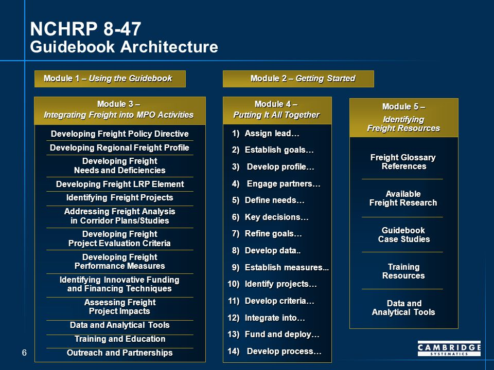 6 NCHRP 8-47 Guidebook Architecture Module 1 – Using the Guidebook Developing Freight Policy Directive Developing Regional Freight Profile Developing Freight Needs and Deficiencies Developing Freight LRP Element Identifying Freight Projects Addressing Freight Analysis in Corridor Plans/Studies Developing Freight Project Evaluation Criteria Developing Freight Performance Measures Identifying Innovative Funding and Financing Techniques Assessing Freight Project Impacts Data and Analytical Tools Training and Education Outreach and Partnerships Module 3 – Integrating Freight into MPO Activities 1) Assign lead… 2) Establish goals… 3) Develop profile… 4) Engage partners… 5) Define needs… 6) Key decisions… 7) Refine goals… 8) Develop data..