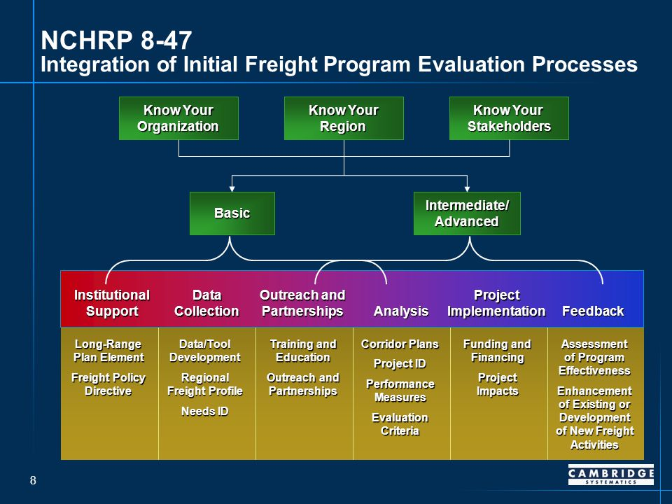 8 NCHRP 8-47 Integration of Initial Freight Program Evaluation Processes Know Your Organization Basic Intermediate/ Advanced Know Your Stakeholders Know Your Region Long-Range Plan Element Freight Policy Directive Data/Tool Development Regional Freight Profile Needs ID Training and Education Outreach and Partnerships Corridor Plans Project ID Performance Measures Evaluation Criteria Funding and Financing Project Impacts Assessment of Program Effectiveness Enhancement of Existing or Development of New Freight Activities Institutional Support Data Collection Outreach and Partnerships Analysis Project Implementation Feedback
