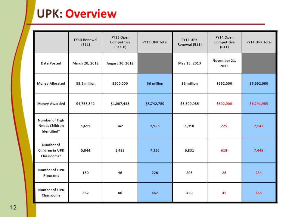 UPK: Overview 12 FY13 Renewal (511) FY13 Open Competitive (511-B) FY13 UPK Total FY14 UPK Renewal (511) FY14 Open Competitive (611) FY14 UPK Total Date PostedMarch 20, 2012August 30, 2012May 13, 2013 November 21, 2013 Money Allocated$5.5 million$500,000$6 million $692,000$6,692,000 Money Awarded $4,735,342 $1,007,438$5,742,780$5,599,985$692,000$6,291,985 Number of High Needs Children Identified* 1, ,9531, ,143 Number of Children in UPK Classrooms* 5,8441,4927,3366, ,449 Number of UPK Programs Number of UPK Classrooms