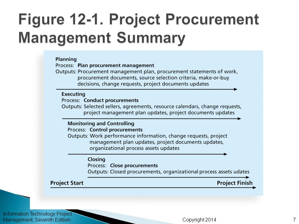 Copyright 2014 Information Technology Project Management, Seventh Edition7