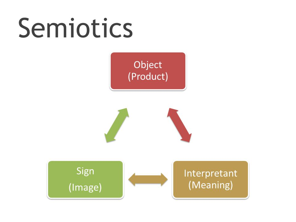 Semiotics Object (Product) Interpretant (Meaning) Sign (Image)