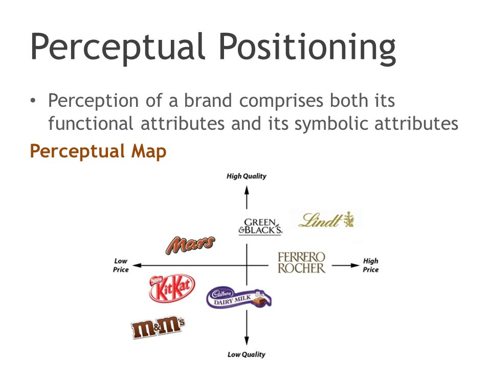 Perceptual Positioning Perception of a brand comprises both its functional attributes and its symbolic attributes Perceptual Map