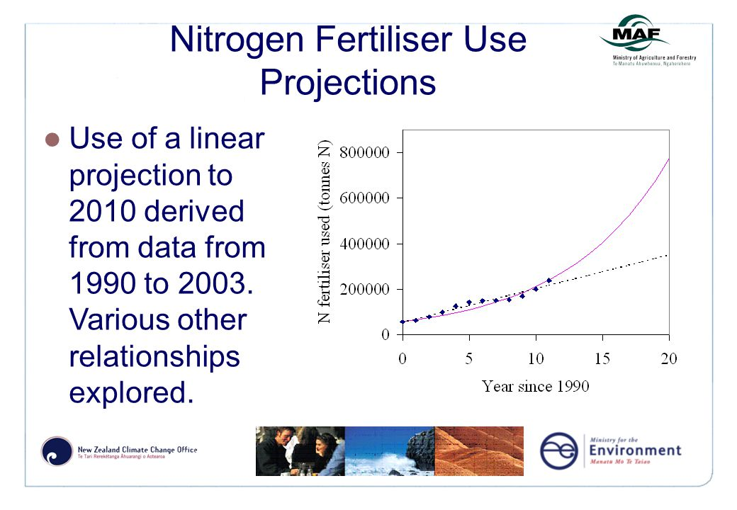 Nitrogen Fertiliser Use Projections Use of a linear projection to 2010 derived from data from 1990 to 2003.