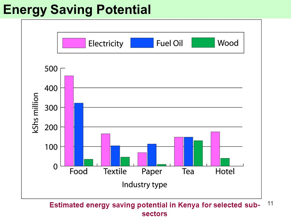 11 Energy Saving Potential Estimated energy saving potential in Kenya for selected sub- sectors