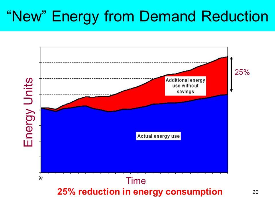 20 New Energy from Demand Reduction 25% reduction in energy consumption Energy Units Time 25%