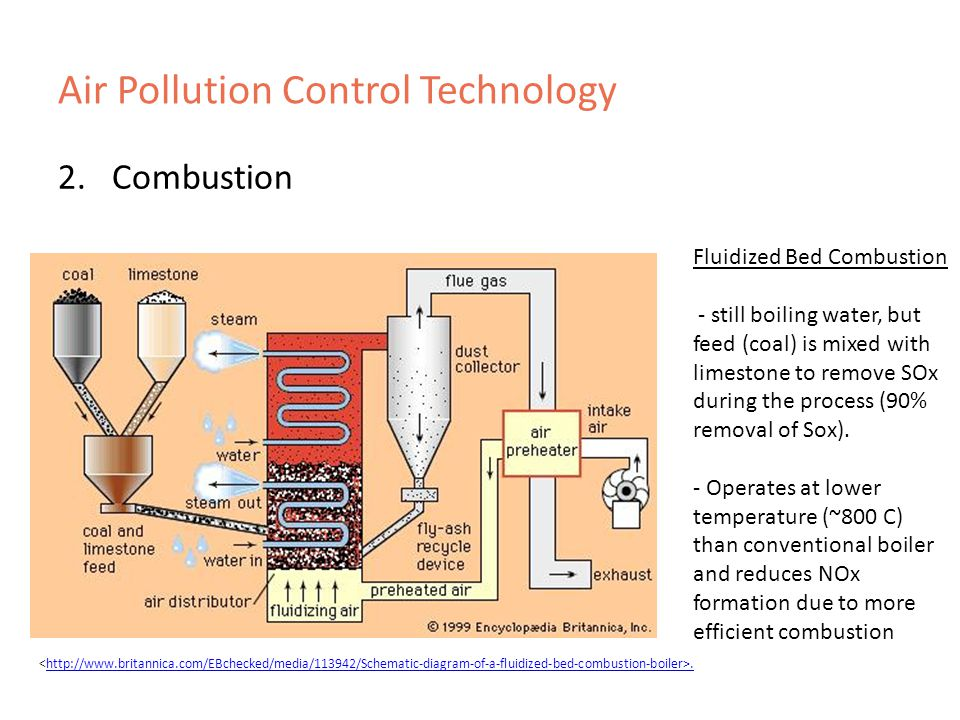 Air Pollution Control Technology 2.Combustion.