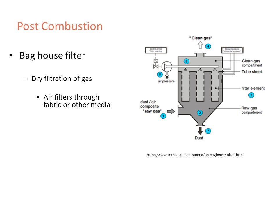 Post Combustion Bag house filter – Dry filtration of gas Air filters through fabric or other media