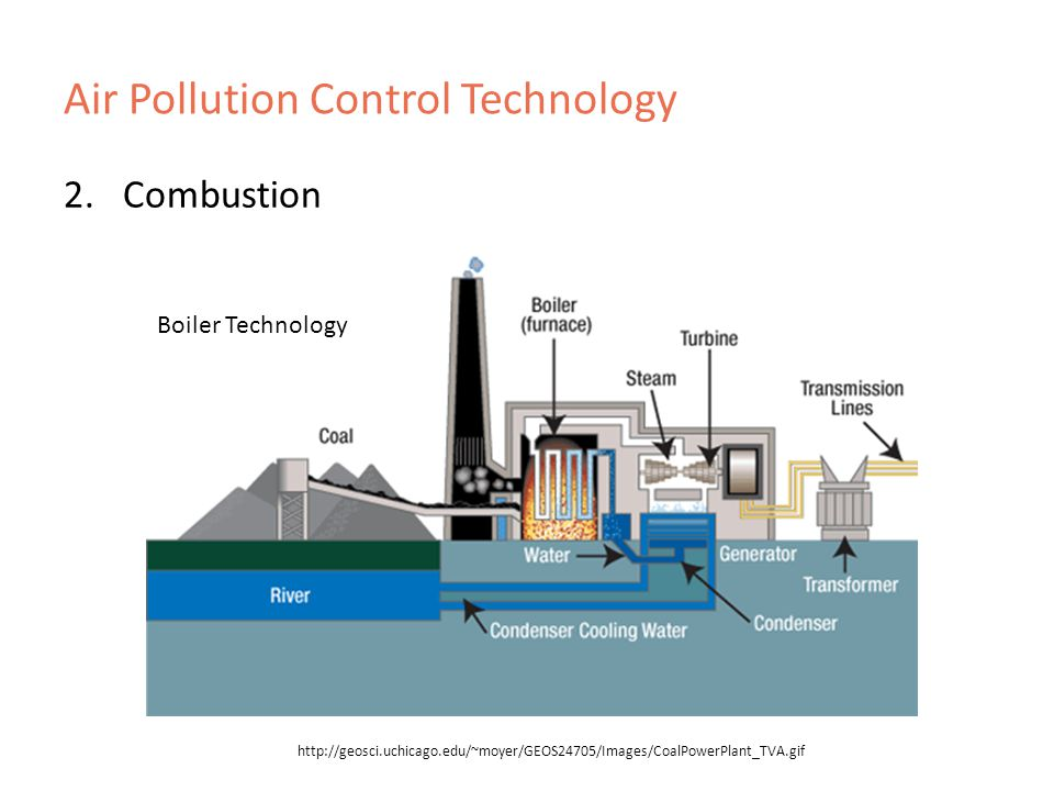 Air Pollution Control Technology 2.Combustion   Boiler Technology