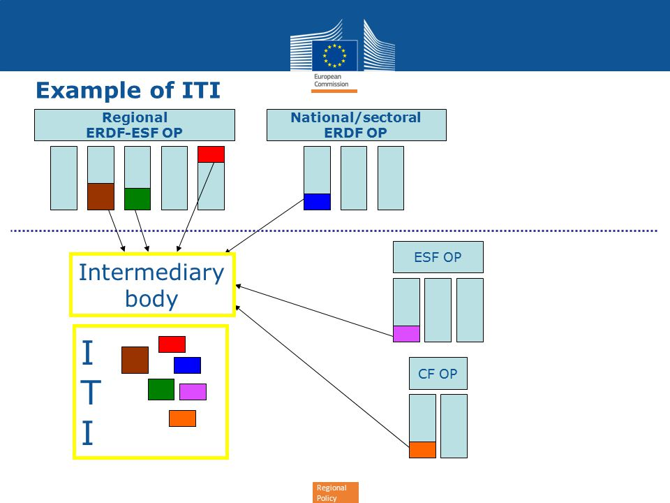 Regional Policy Regional ERDF-ESF OP National/sectoral ERDF OP ESF OP CF OP ITIITI Intermediary body Example of ITI