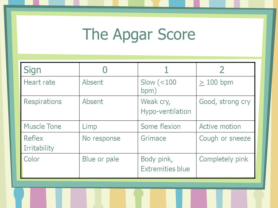 The Apgar Score Sign Heart rateAbsentSlow (<100 bpm) > 100 bpm RespirationsAbsentWeak cry, Hypo-ventilation Good, strong cry Muscle ToneLimpSome flexionActive motion Reflex Irritability No responseGrimaceCough or sneeze ColorBlue or paleBody pink, Extremities blue Completely pink