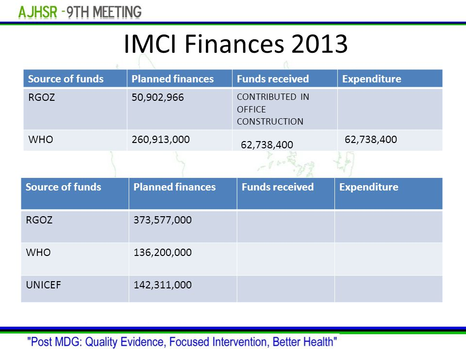 IMCI Finances finances Source of fundsPlanned financesFunds receivedExpenditure RGOZ50,902,966 CONTRIBUTED IN OFFICE CONSTRUCTION WHO260,913,000 62,738,400 Source of fundsPlanned financesFunds receivedExpenditure RGOZ373,577,000 WHO136,200,000 UNICEF142,311,000