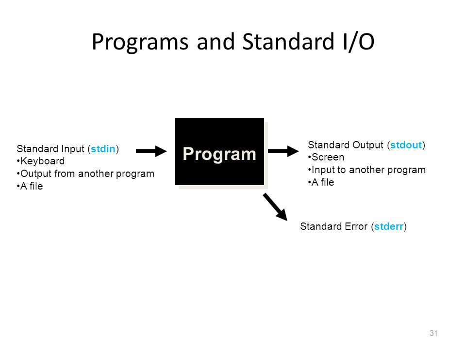 Programs and Standard I/O Program Standard Input (stdin) Keyboard Output from another program A file Standard Output (stdout) Screen Input to another program A file Standard Error (stderr) 31