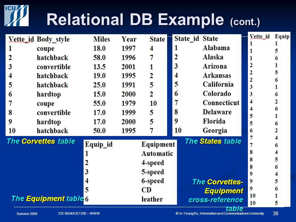 Summer ICE 0534/ICE1338 – WWW © In-Young Ko, Information and Communications University Relational DB Example (cont.) The Corvettes table The States table The Equipment table The Corvettes- Equipment cross-reference table