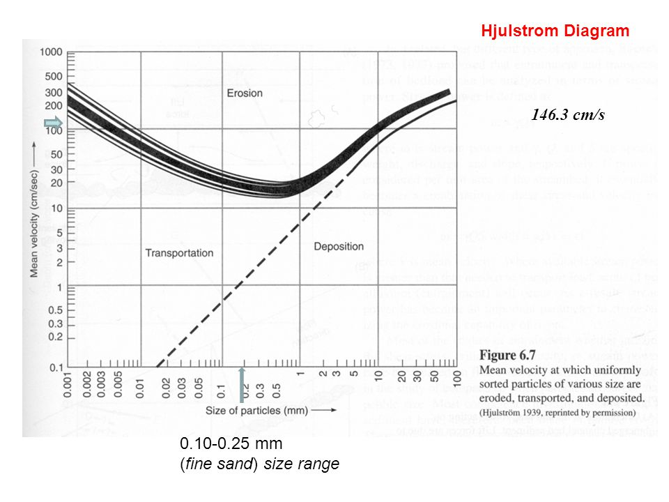 Surface water water sediment the lane diagram i events during 46 hjulstrom diagram 1463 cms 010 025 mm fine sand size range ccuart Gallery