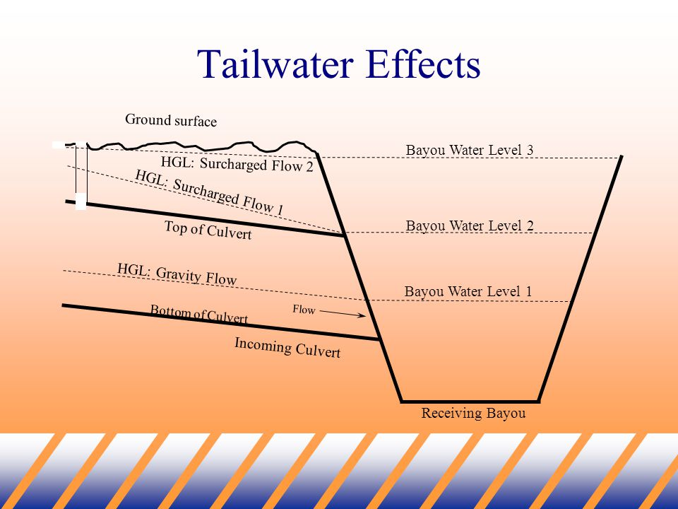 Tailwater Effects HGL: Gravity Flow HGL: Surcharged Flow 1 Ground surface Flow Incoming Culvert Bayou Water Level 1 Receiving Bayou HGL: Surcharged Flow 2 Top of Culvert Bottom of Culvert Bayou Water Level 2 Bayou Water Level 3