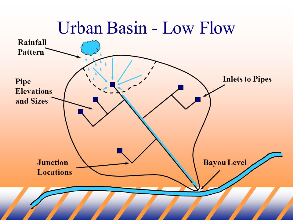 Urban Basin - Low Flow Bayou Level Inlets to Pipes Pipe Elevations and Sizes Junction Locations Rainfall Pattern