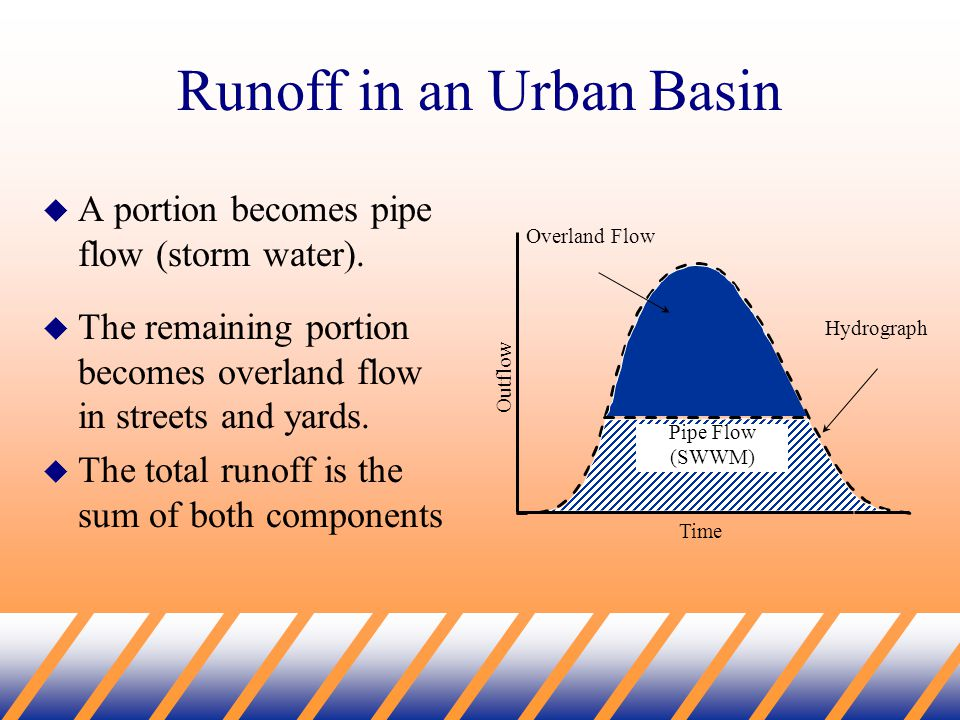 Runoff in an Urban Basin  A portion becomes pipe flow (storm water).