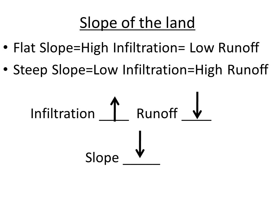 Slope of the land Flat Slope=High Infiltration= Low Runoff Steep Slope=Low Infiltration=High Runoff Infiltration ____ Runoff ____ Slope _____