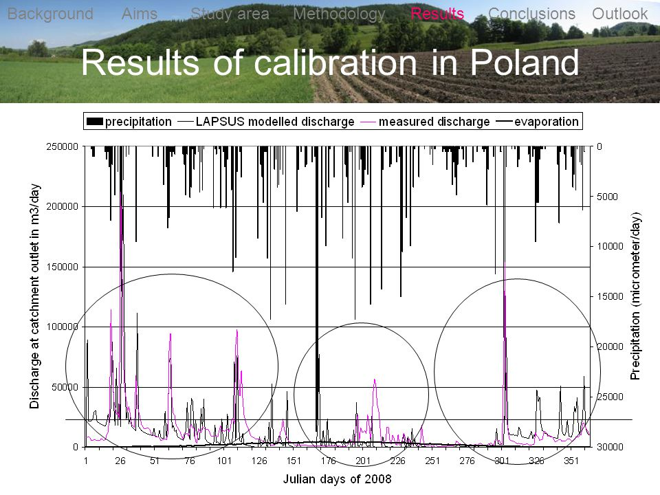 Results of calibration in Poland Background Aims Study area Methodology Results Conclusions Outlook