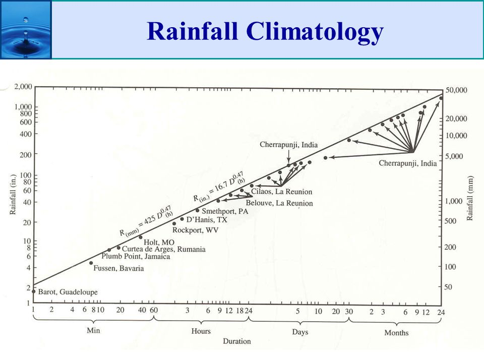Rainfall Climatology